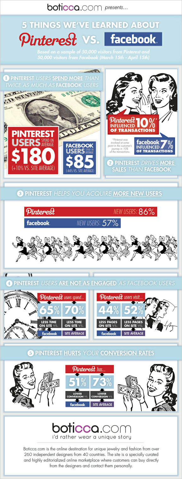 Infographic: Pinterest Vs Facebook Infographic: Pinterest Vs Facebook pinterest vs facebook 1