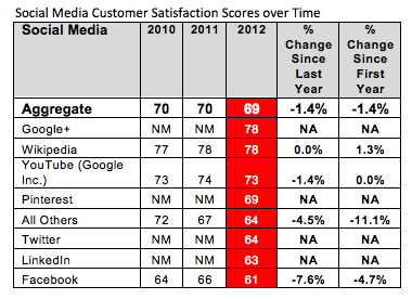 Google+ users are more satisfied than Facebook and Twitter users Google+ users are more satisfied than Facebook and Twitter users Social Media Customer Satisfaction 2012