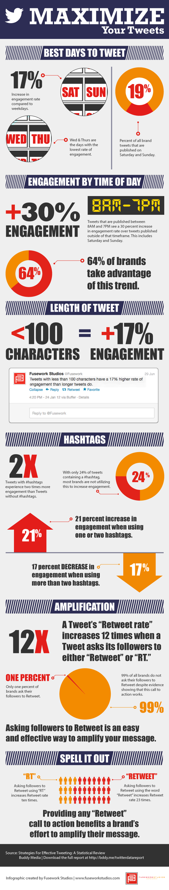 Infographic: How to get the max from your Tweets