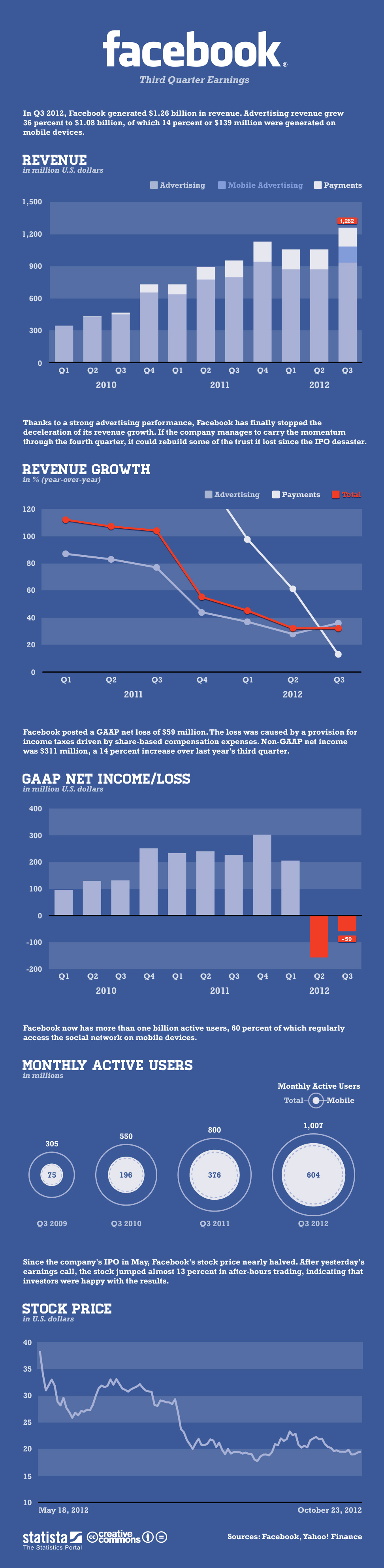 Facebook's Third Quarter Earnings Infographic: Facebook's revenue reaches all time high Infographic: Facebook's revenue reaches all time high  Facebooks Third Quarter Earnings