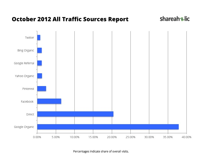 October 2012 Share Traffic  Social Media for Charities Social Media for Charities October 2012 All Traffic Sources Report
