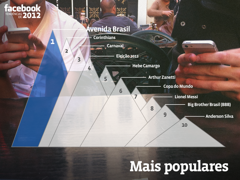Brazil FB trends 2012 Facebook Most Talked About Events Of 2012 Plus 2013 Predictions Facebook Most Talked About Events Of 2012 Plus 2013 Predictions Brazil FB trends 2012