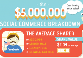 Social Sharing: Which Share Is The Most Profitable?