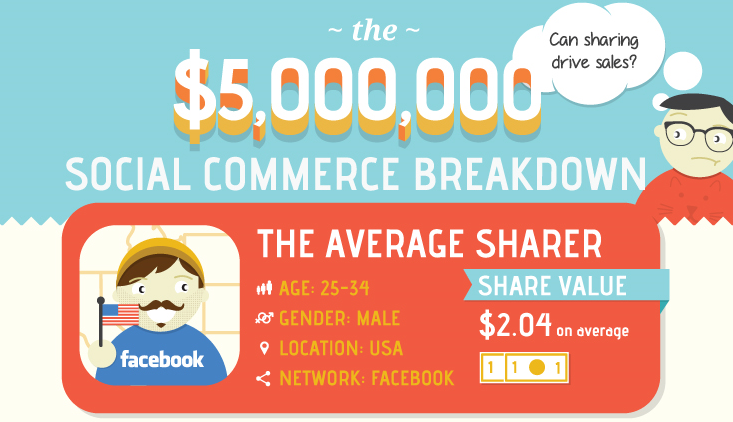 Social Sharing Which Share Is The Most Profitable